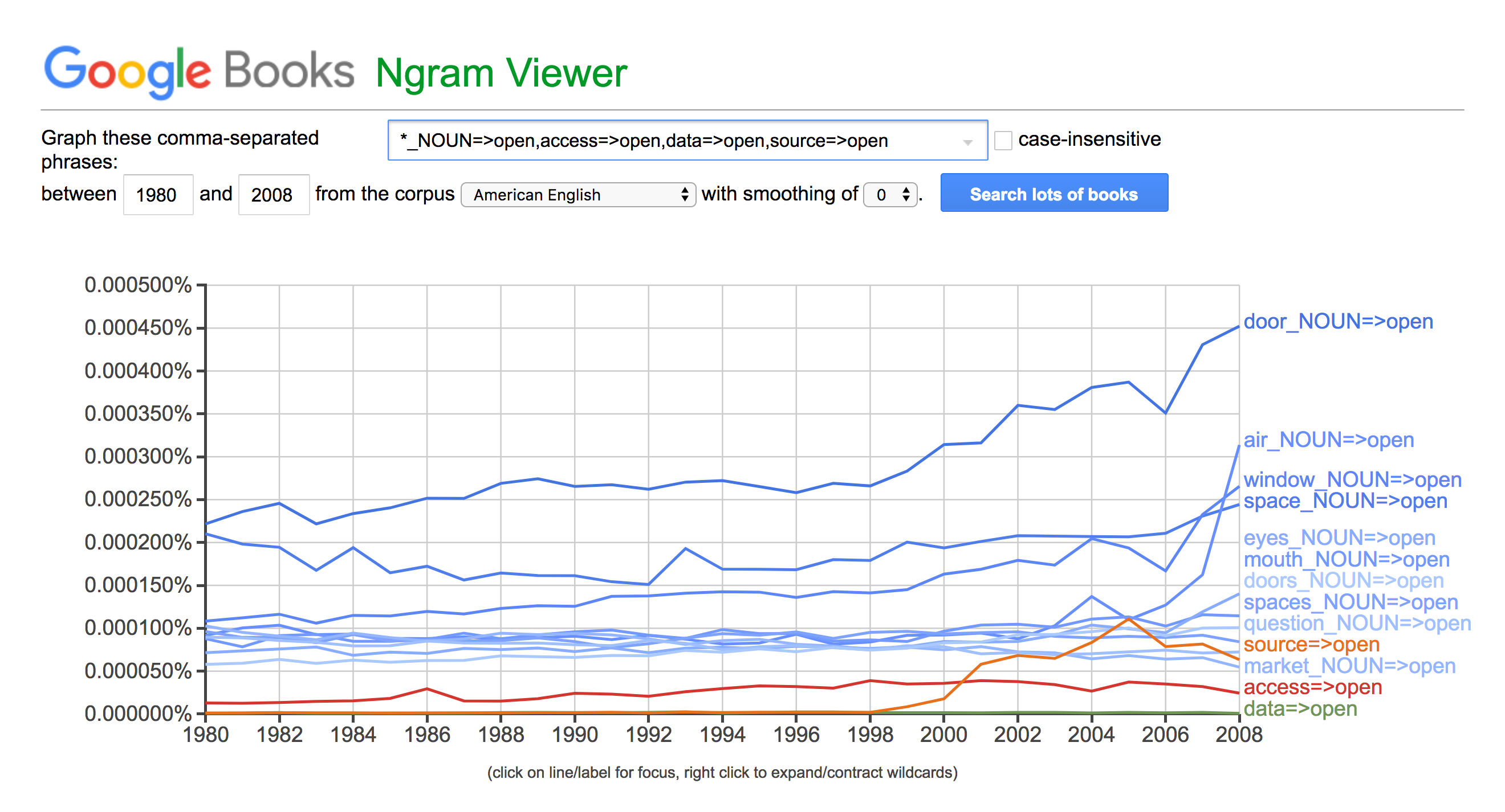 snapshot of NGram Viewer of Nouns for open