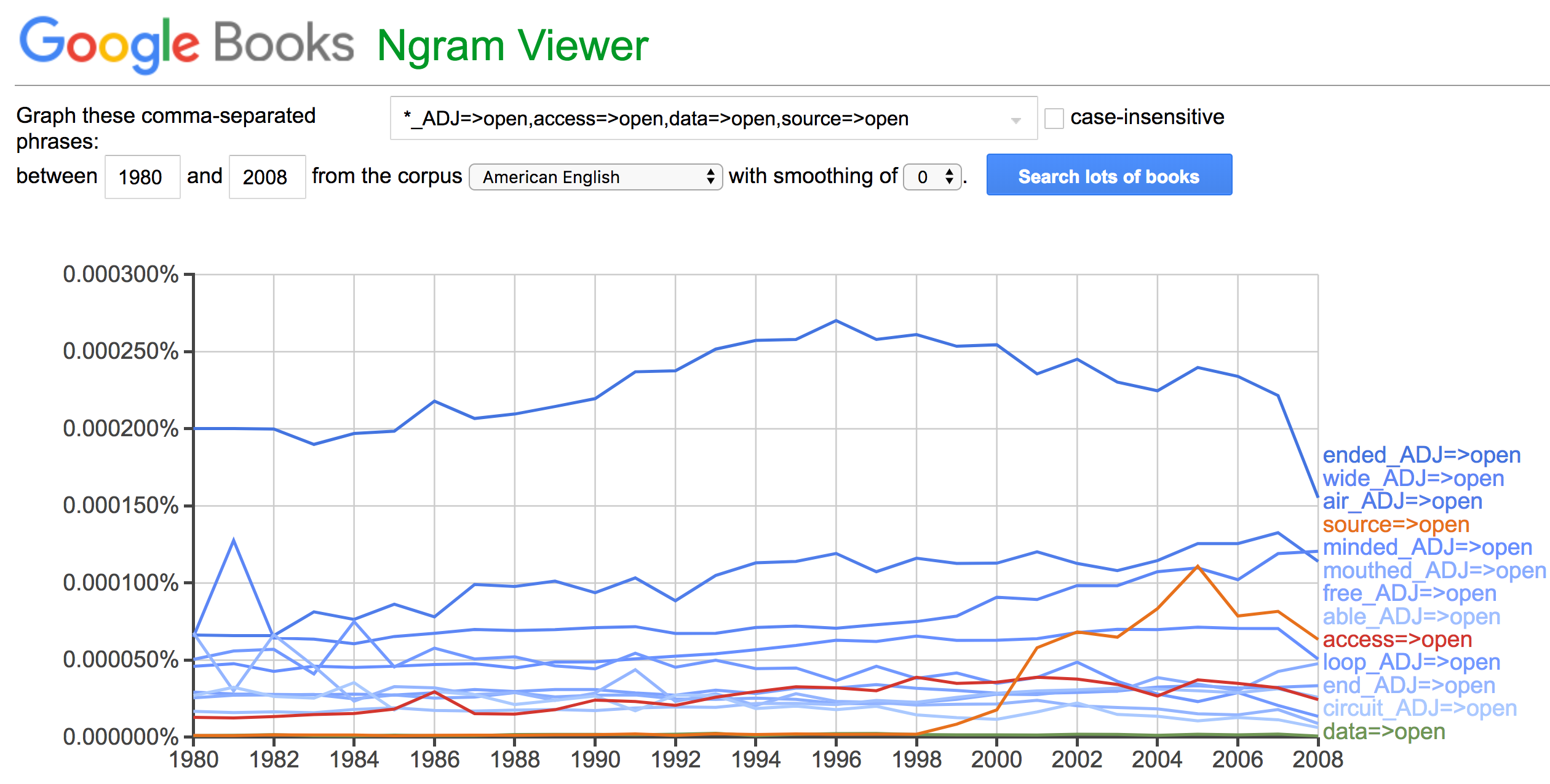 snapshot of NGram Viewer of Adjectives for open